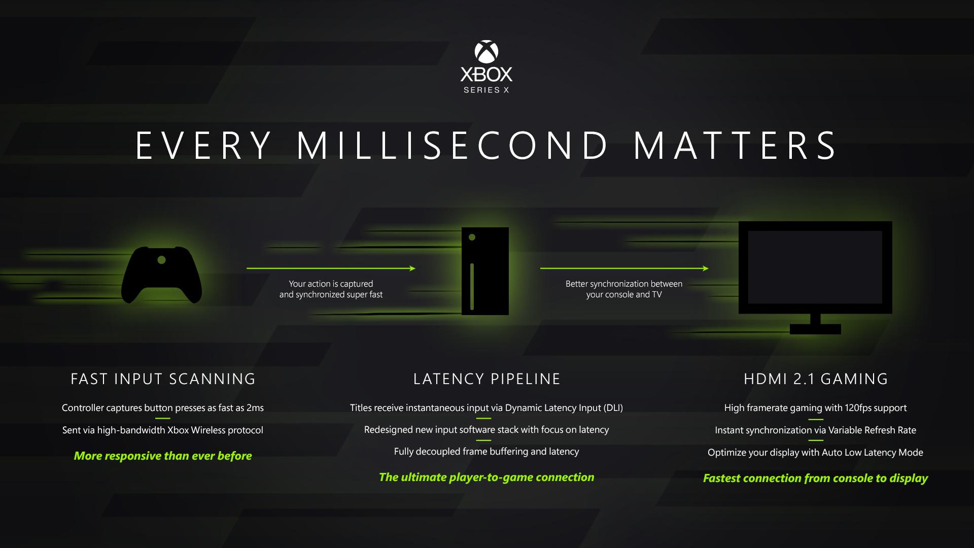 XboxSeriesXLatency HERO - Microsoft ha svelato l'hardware di Xbox Series X