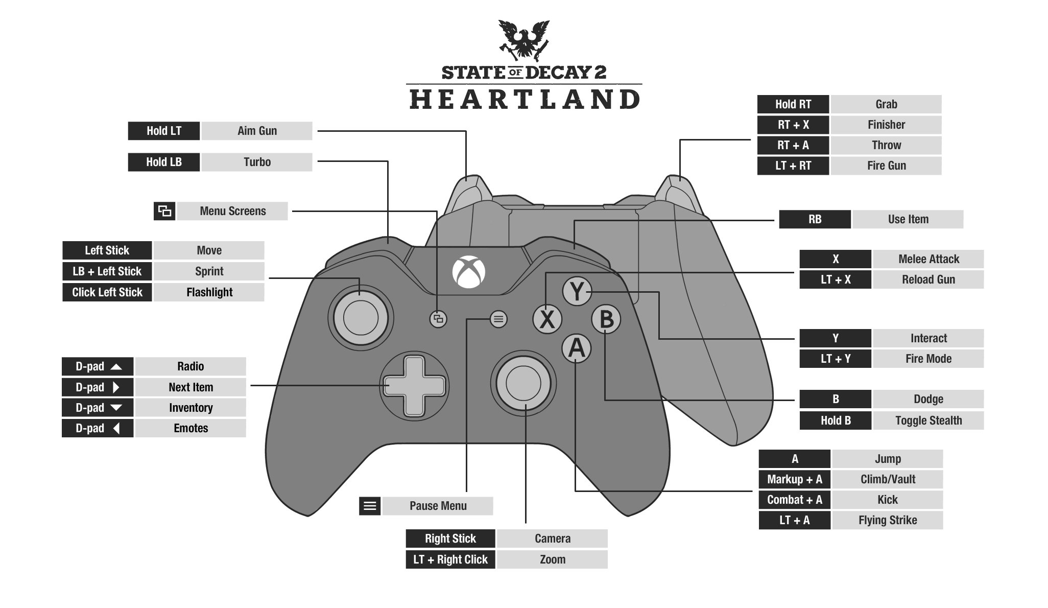 State of Decay 2 Controls