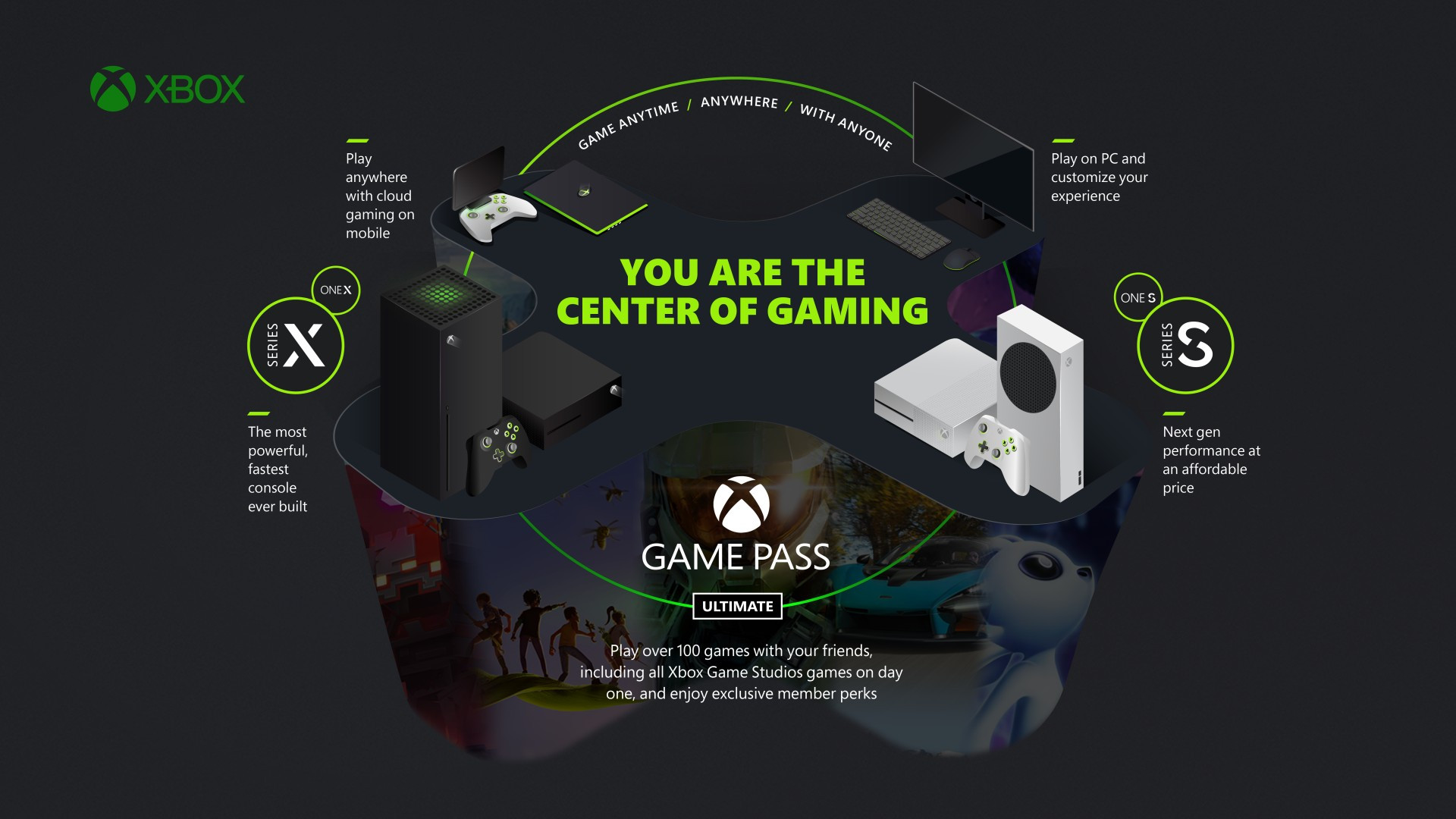 Обложка анонса доступа обладателей подписки Xbox Game Pass Ultimate к EA Play